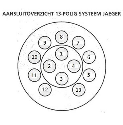13-polige stekker stekkerschema's Aanhangwagens Zuid-Holland